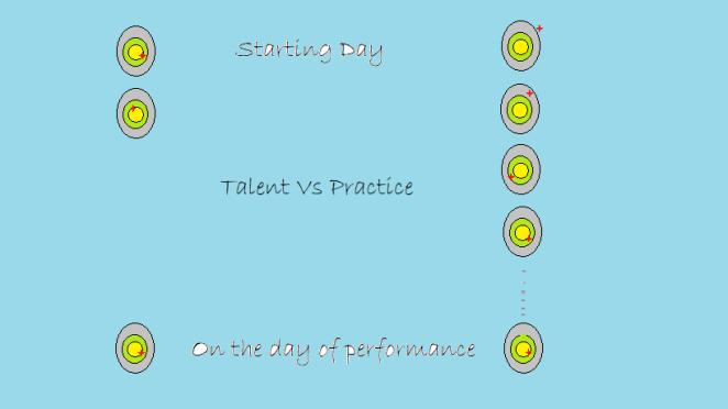 Talent Vs Practice.png